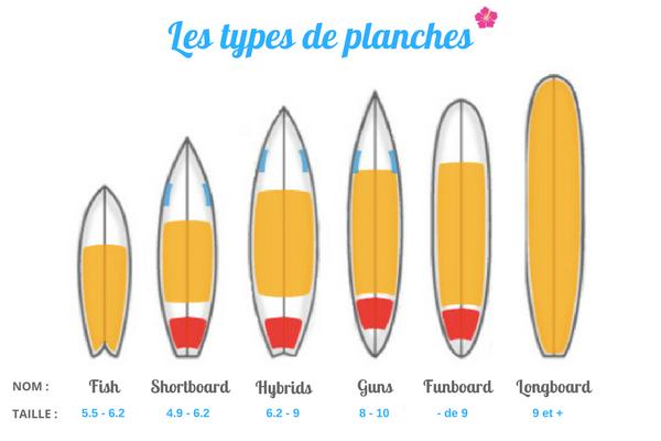 les différents types de planches de surf